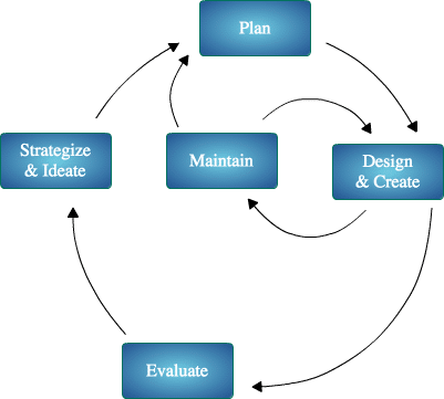 Content life cycle: Strategize, Plan, Design and Create, Evaluate, Maintain
