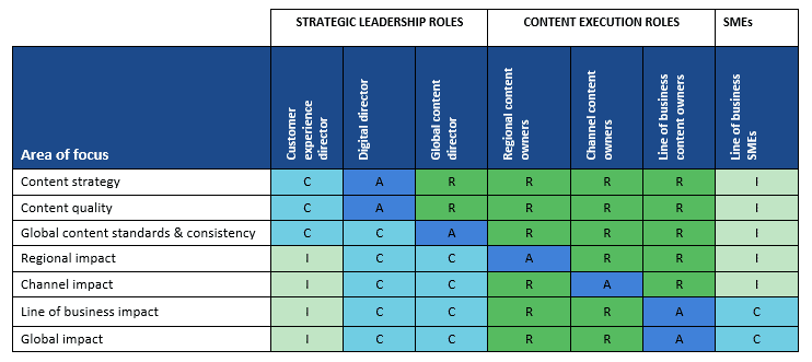 how to use a raci chart to define content roles and